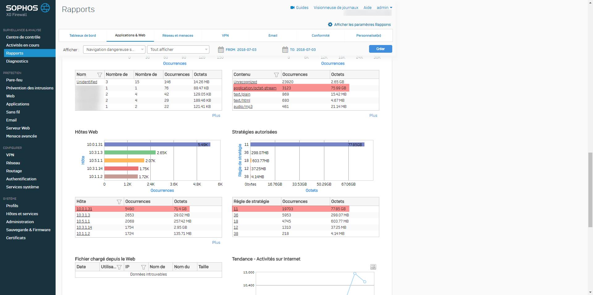 Sophos XG high traffic on the BITS application - RDR-IT