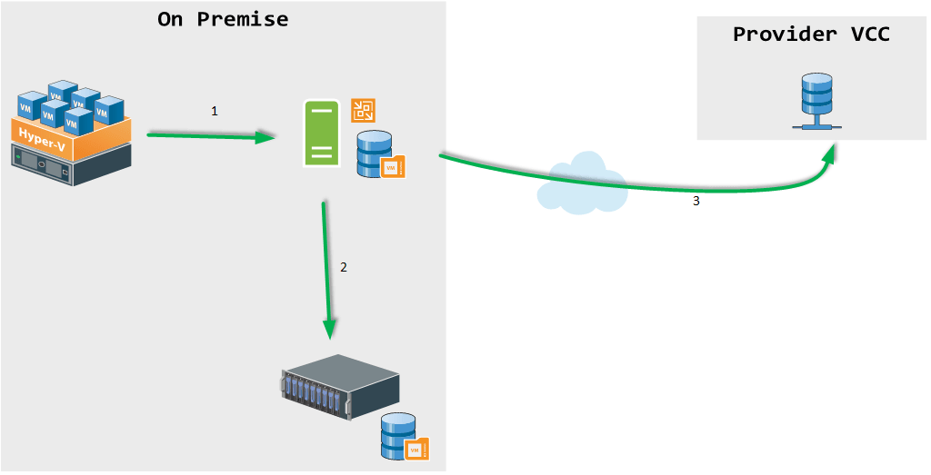 Veeam bk copy illustration