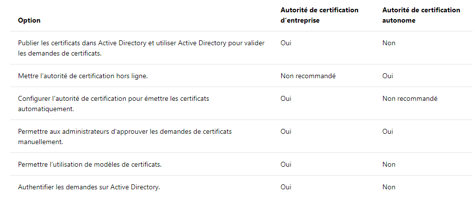 Autorité de certification différence