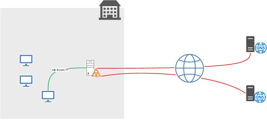 DNS configuration d'un redirecteur