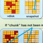 how snapshots work