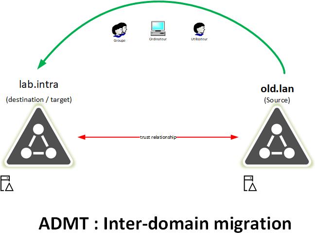 ADMT : outil de migration de domaine Active Directory