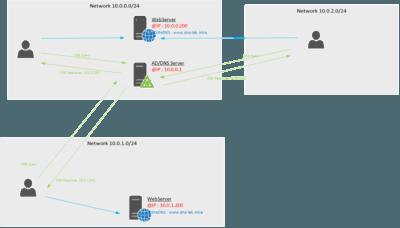 DNS Geo