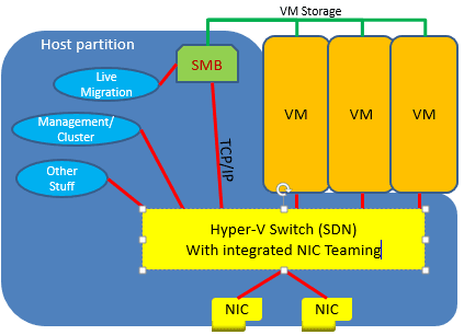 Hyper-V : Commutateur virtuel avec agrégat de port – Switch Embedded Teaming (SET)