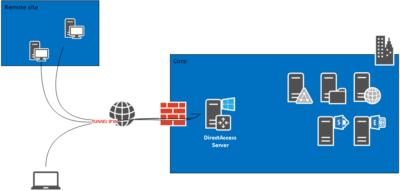 DirectAccess deployment