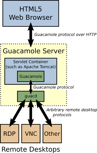 Guacamole architecture