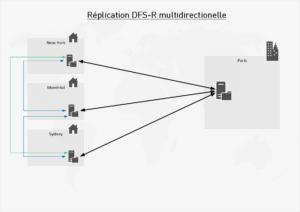 réplication dfs multidirectionnelle